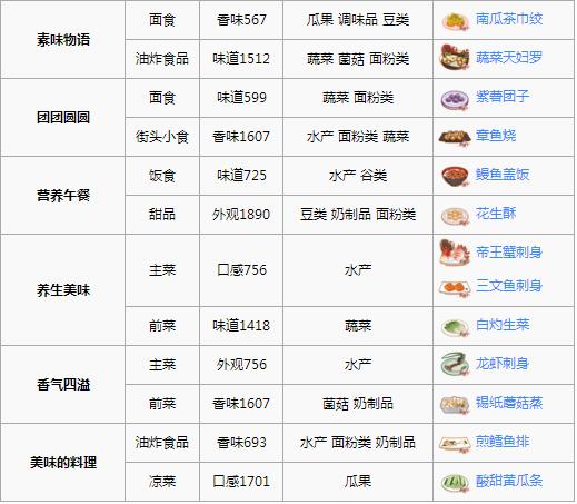 食之契约樱之岛惠芳亭怎么过 三星菜品推荐