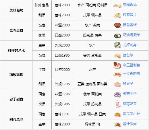 食之契约樱之岛紫藤天守怎么过 三星菜品推荐