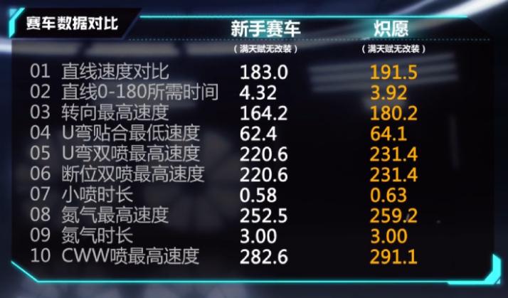 qq飞车手游炽愿特性数据评测